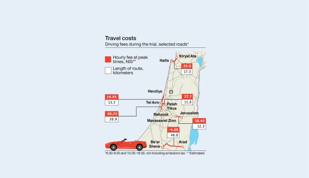 Travel costs Driving fees during the trial, selected roads