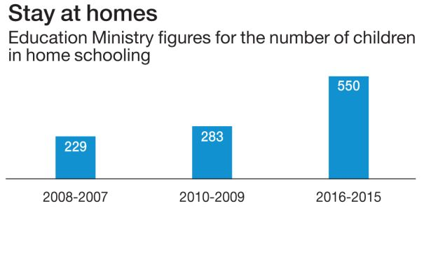 Stay at homes Education Ministry figures for the number of children in home schooling