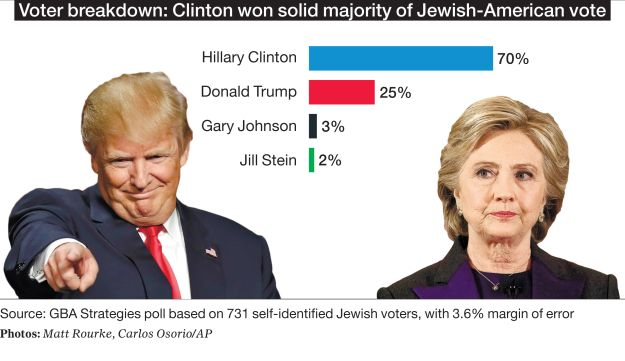 Voter breakdown: Clinton won solid majority of Jewish-American vote