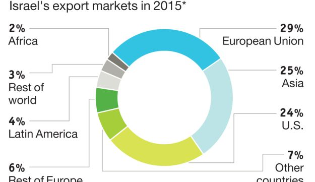 Our customers Israel's export markets in 2015*