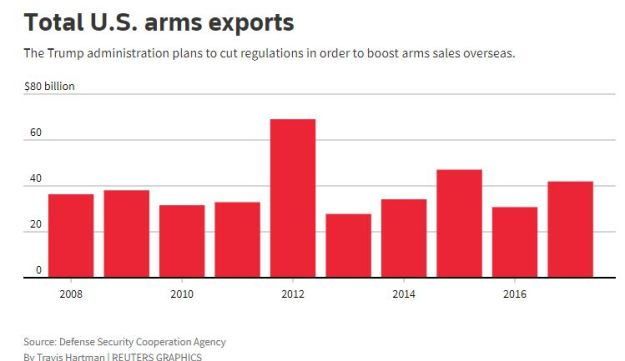 Graphic: Total U.S. arms exports