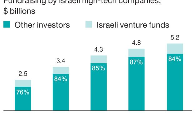 Startup, up and up Fundraising by Israeli high-tech companies, $ billions