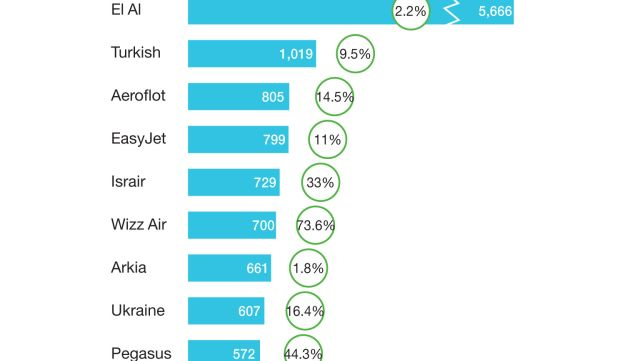Top airlines at Ben-Gurion Airport, 2017