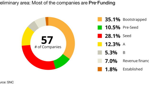 Preliminary area: Most of the companies are Pre-Funding