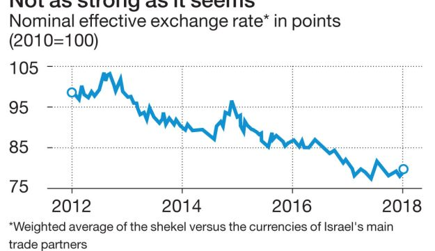 Not as strong as it seems Nominal effective exchange rate* in points (2010=100)