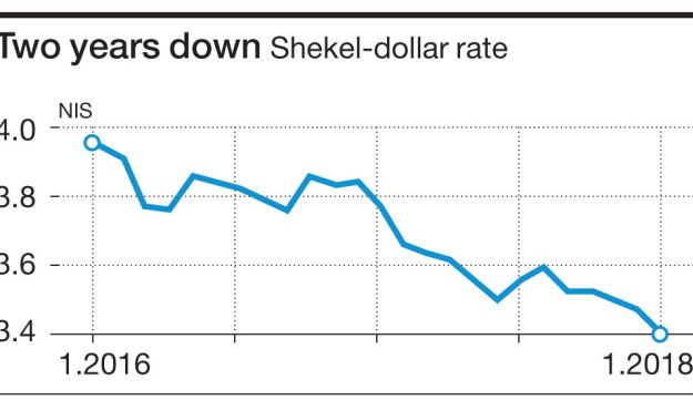 Two years down Shekel-dollar rate