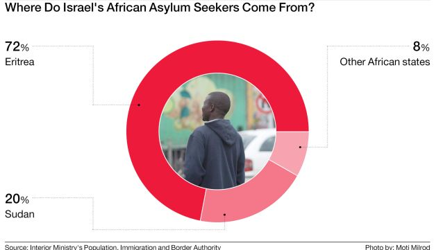 Where do Israel's African asylum seekers come from?