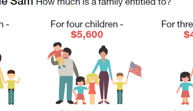 A gift from Uncle Sam: How much is a family entitled to?