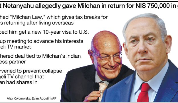 What Netanyahu gave Milchan in return for 750,000 shekels in gifts.