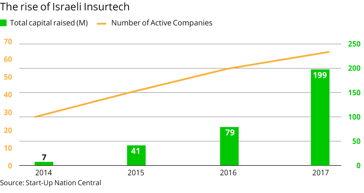 The rise of Israeli Insurtech