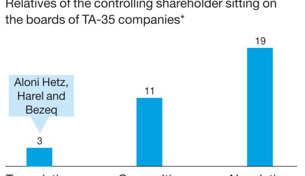 All in the family Relatives of the controlling shareholder sitting on the boards of TA-35 companies*
