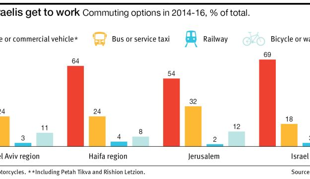 How Israelis get to work Commuting options in 2014-16, % of total.