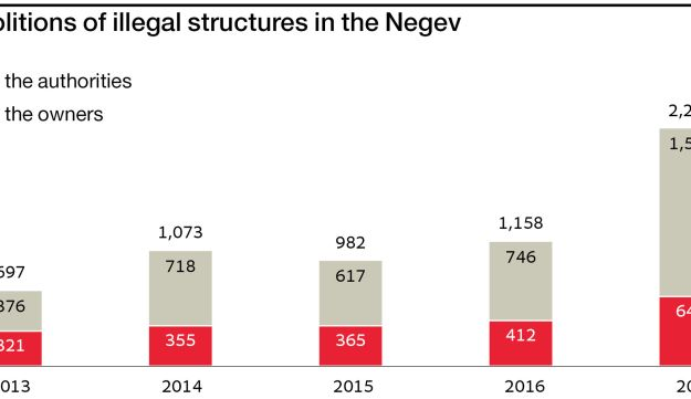 Demolitions of illegal structures in the Negev