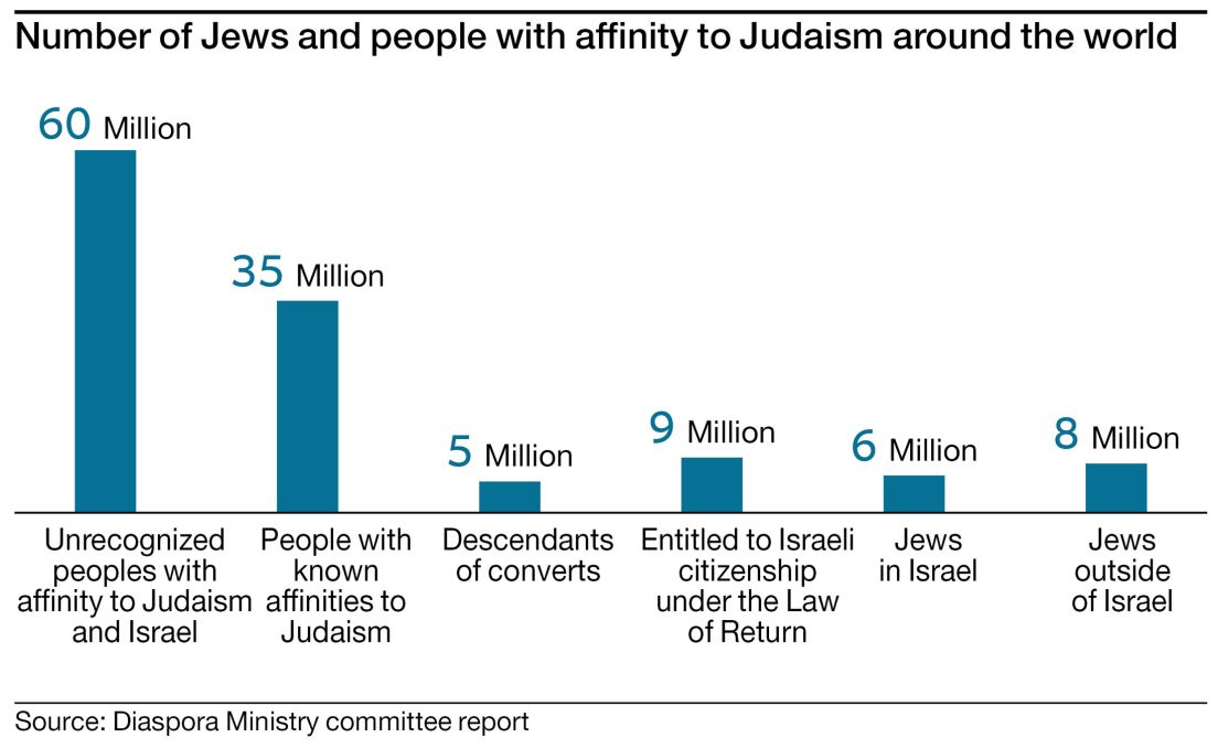 Israeli ministry sets sights on millions of 'potential Jews' to