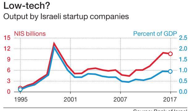 Low-tech?