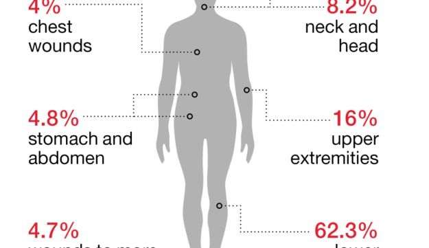 Graphic Explaining Palestinian Casualties In Gaza Border Protests