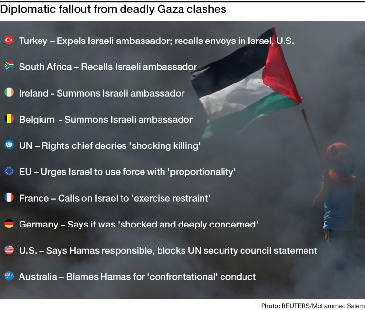 Diplomatic fallout from deadly Gaza clashes.
