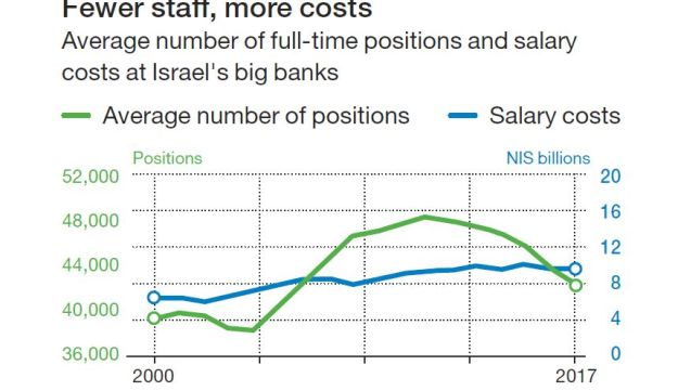 Fewer staff, more costs