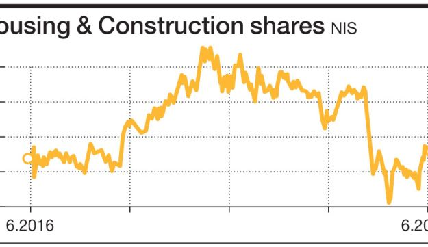 Housing & Construction shares