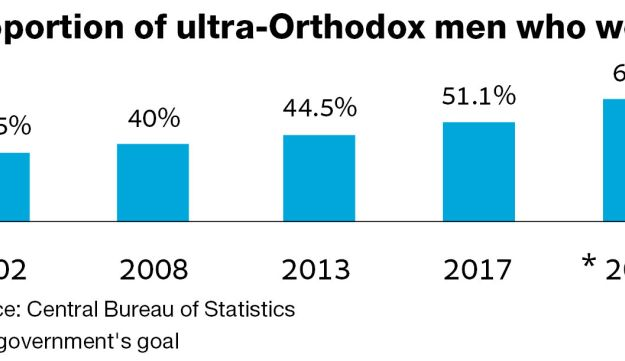 Proportion of ultra-Orthodox men who work