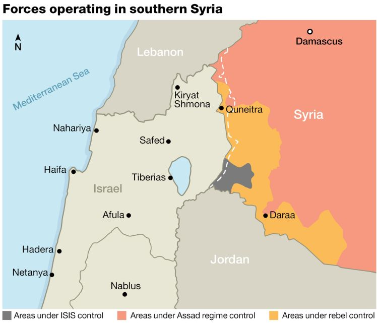 Forces operating in southern Syria