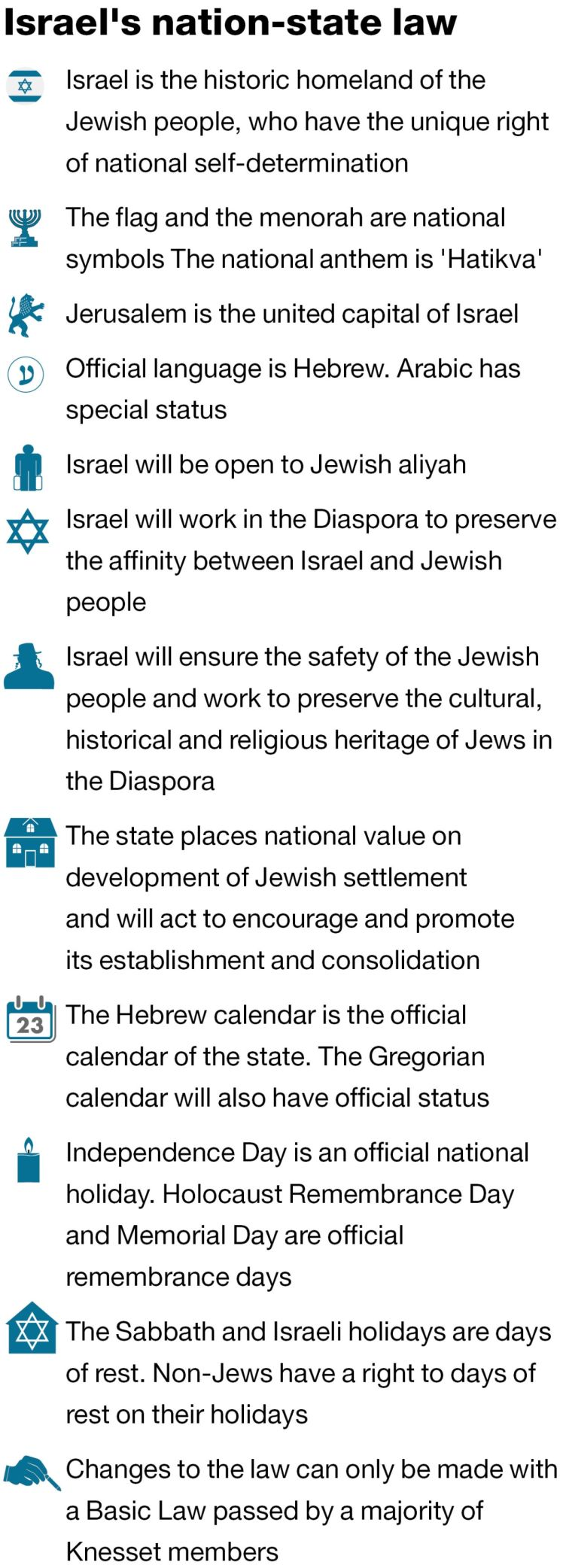 Israel's nation-state law