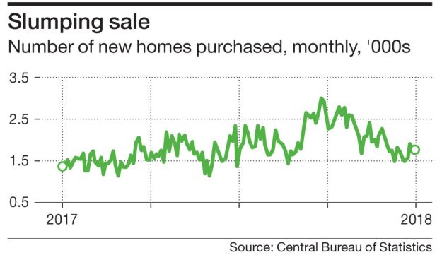 Slumping sale Number of new homes purchased, monthly, '000s