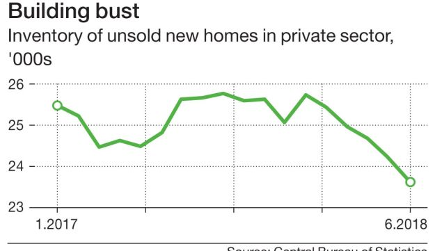 Building bust Inventory of unsold new homes in private sector,