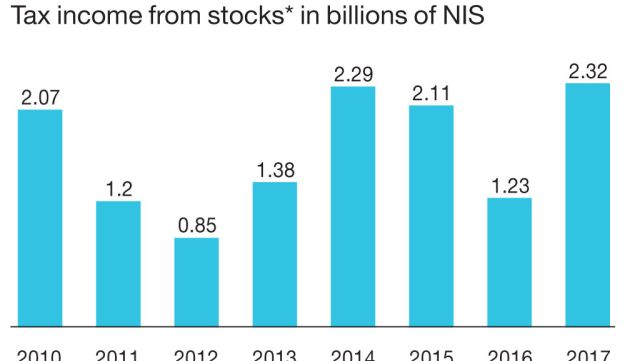 Where's the money? Tax income from stocks* in billions of NIS