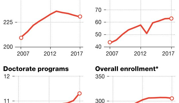 Where are the students going? University enrollment, by thousands of students