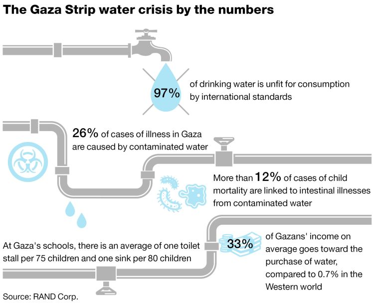 Polluted water leading cause of child mortality in Gaza