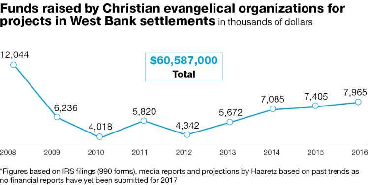 Inside the evangelical money flowing into the West Bank - Israel