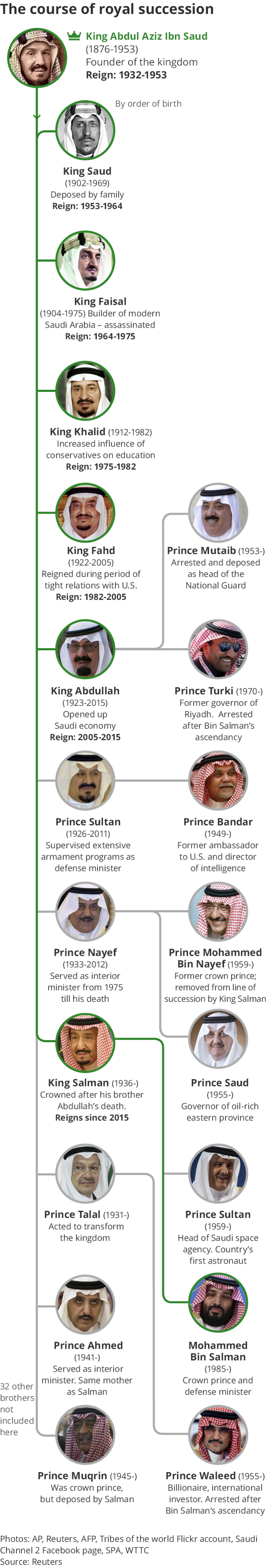 How the Saudi royal rivalry rattles the entire Middle East - Middle